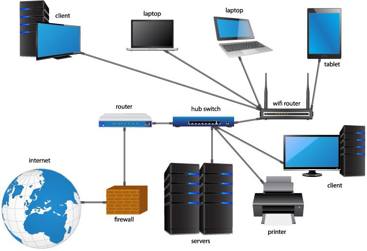 LAN-Network
